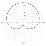 Cardiod Polar Pattern