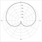 Cardiod Polar Pattern