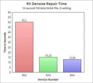 RX Denoise Repair Time Comparison
