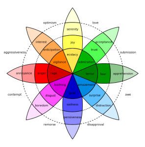 Dr. Robert Plutchiks Wheel of Emotions